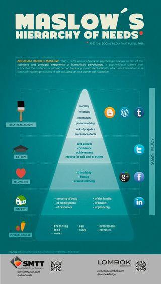 Maslow e social media